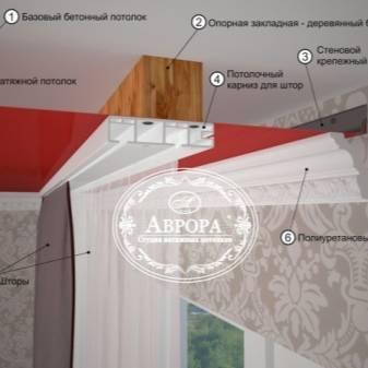 Ниша для штор в натяжном потолке: достоинства и разнообразие конструкций