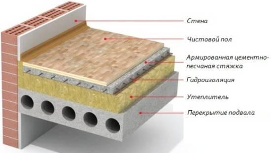 Пеноплекс под стяжку пола: характеристики и способы применения