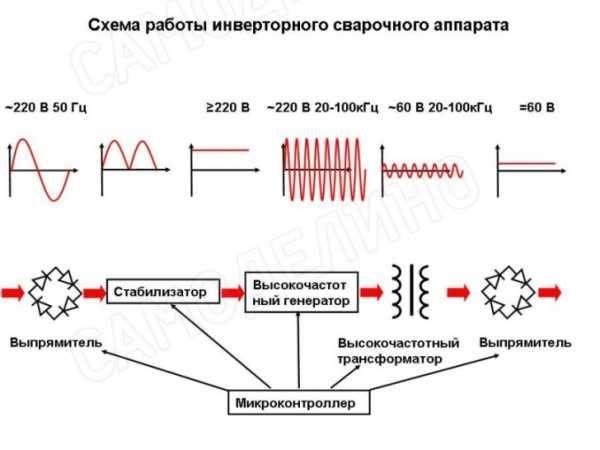 Сравнение сварочного трансформатора и инвертора - что лучше