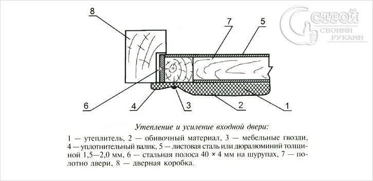 Обивка дверей дермантином своими руками: пошаговое описание техники выполнения - швейный мир