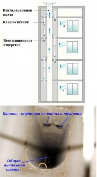 Как устроена вентиляция в панельном доме? Обзор