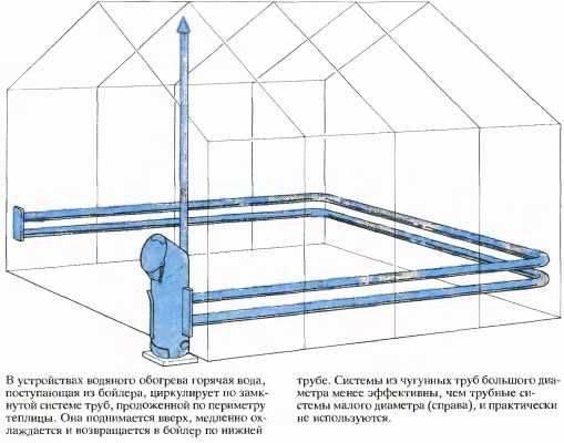 Парники своими руками: самые лучшие проекты, пошаговая инструкция по изготовлению