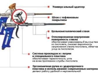 Очиститель для пистолета для монтажной пены: как почистить инструмент
