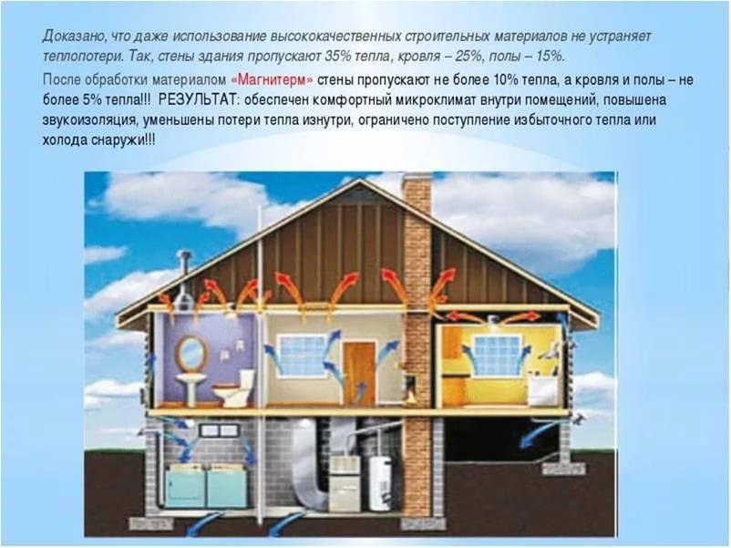 Гост 30494-2011