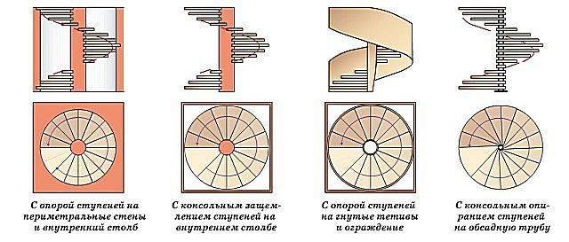 Как сделать винтовую лестницу своими руками — расчет, изготовление и монтаж
