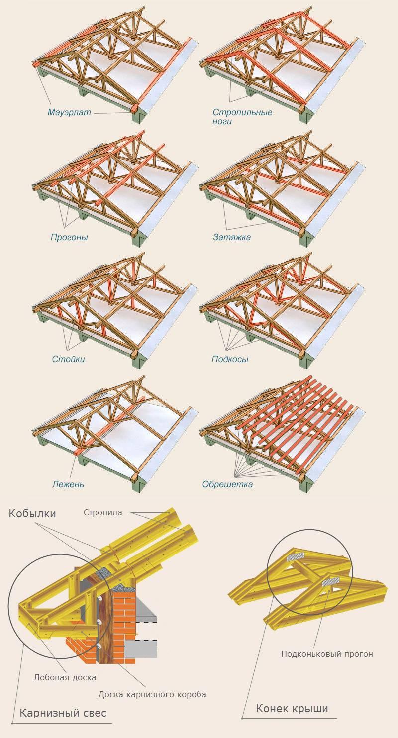 Стропильная система крыши, ее назначение, виды, расчеты, устройство, основные узлы крепления стропил