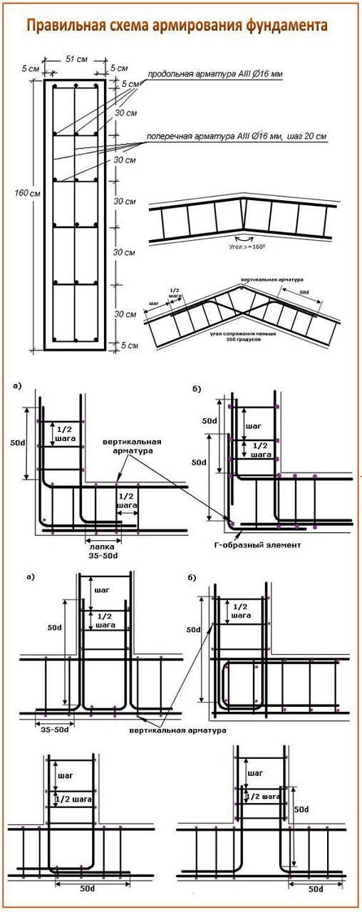 Как правильно вязать арматуру для ленточного фундамента  этапы работ