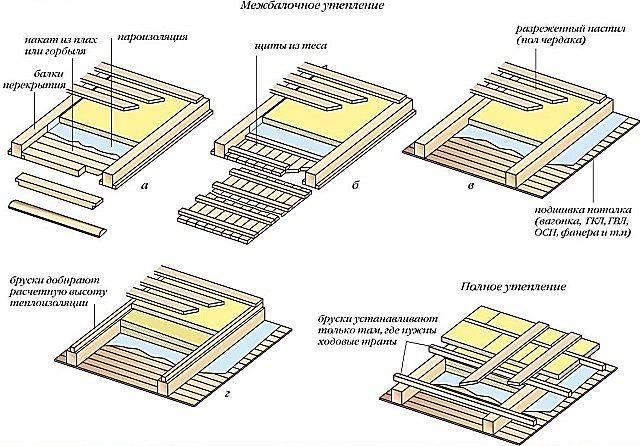Как правильно утеплить потолок под холодной крышей: практические советы   o-builder.ru