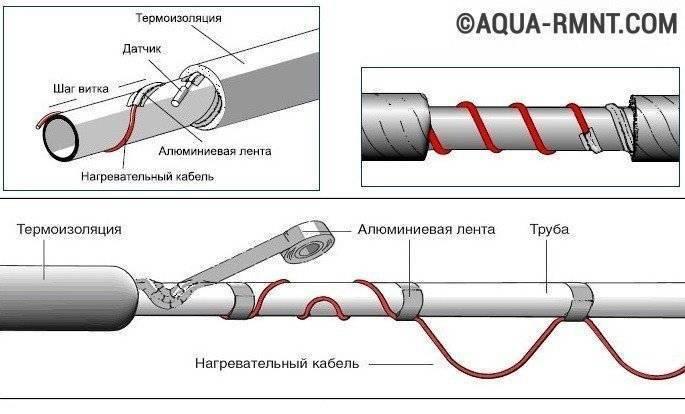 Какой греющий кабель внутри трубы лучше укладывать – виды и правила использования