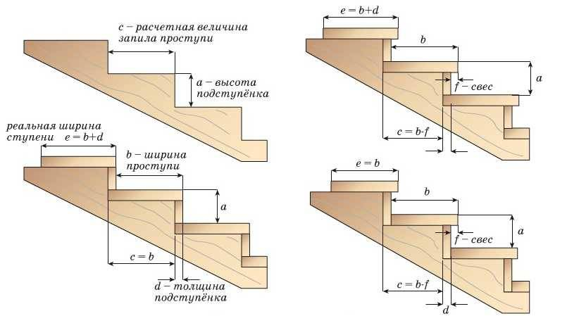 Устройство деревянных лестниц на тетивах