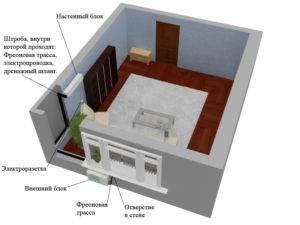 5 ошибок при установке напольного кондиционера в квартире и доме.