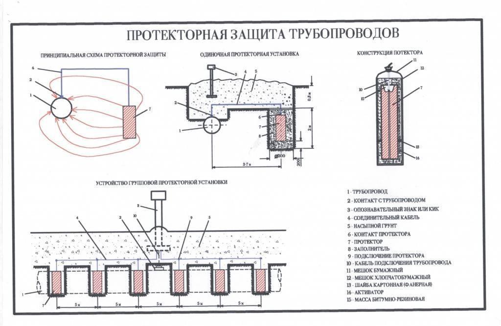 Протекторная защита от коррозии металлических изделий