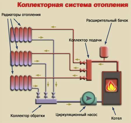 Подпитка закрытой системы отопления