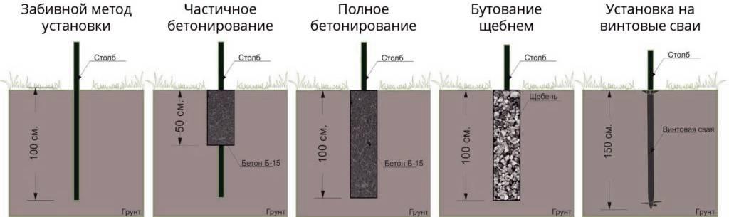 Способы установки столбов для забора без бетонирования своими руками