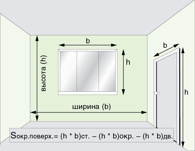Расход краски на 1 м2: для стен с разной фактурой, в зависимости от способа нанесения, примеры вычислений