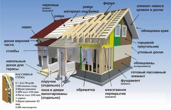 Каркасный дом: плюсы и минусы