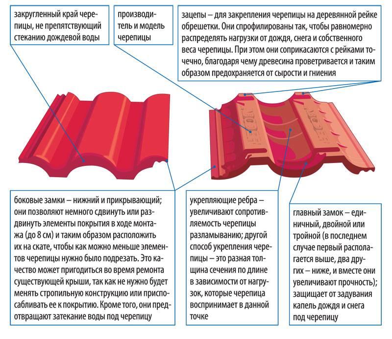 Металлочерепица или мягкая кровля - что лучше и какие плюсы и минусы у данных покрытий?