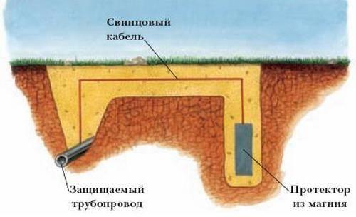 Что такое катодная защита трубопроводов и как она действует?