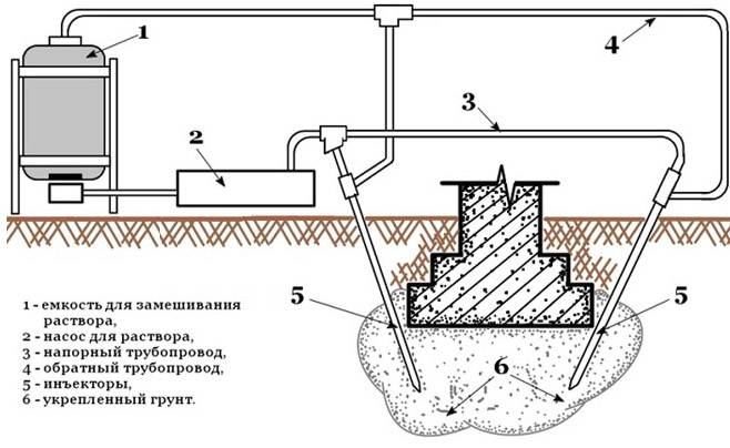Усиление ленточного фундамента своими руками для частного дома: Причины разрушений и Методы усиления - Инструкция
