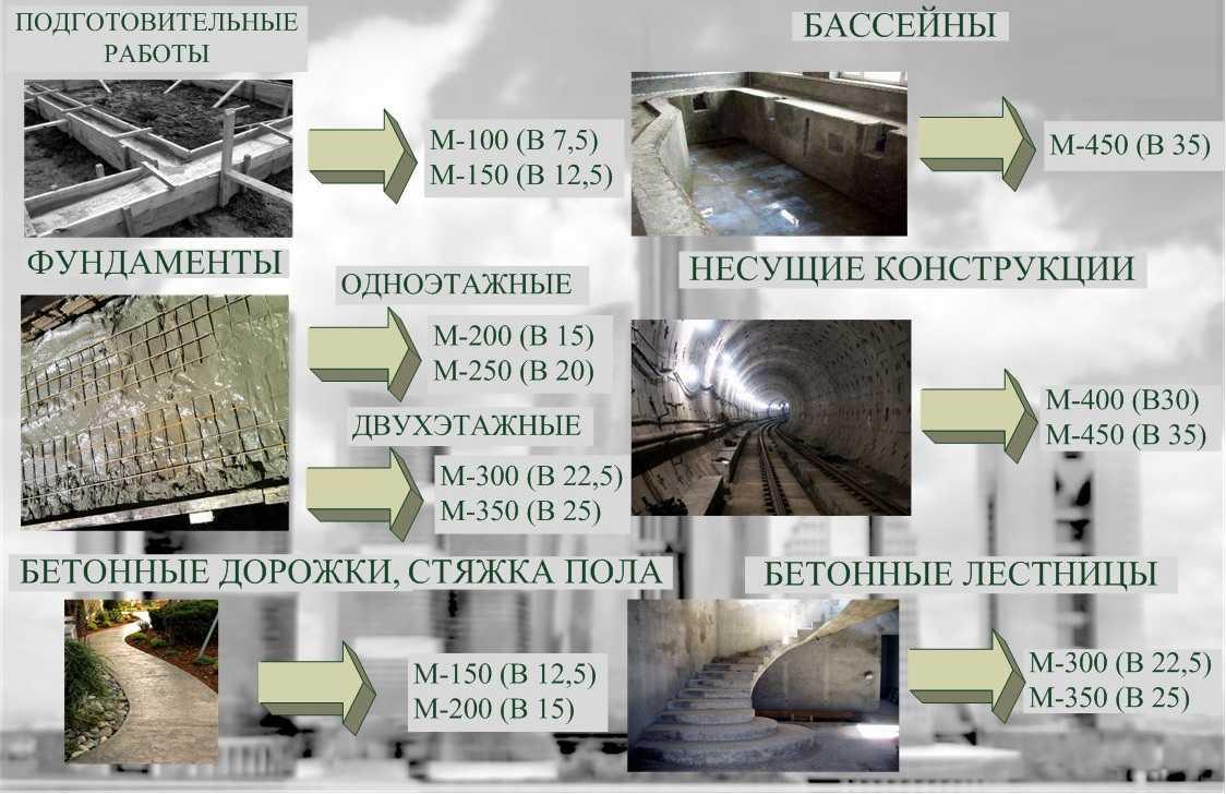 Как сделать бетон м200 своими руками?