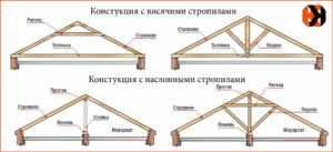 Стропильная система четырёхскатной кровли