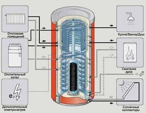 Теплоаккумулятор для котлов отопления: устройство, назначение + инструкция по изготовлению своими руками