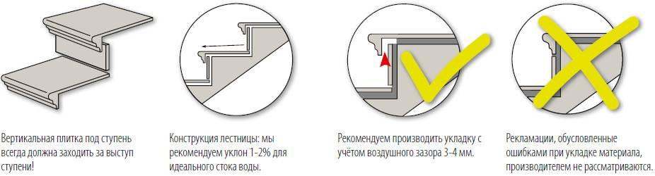 Облицовка плиткой ступеней: пошаговая аннотация