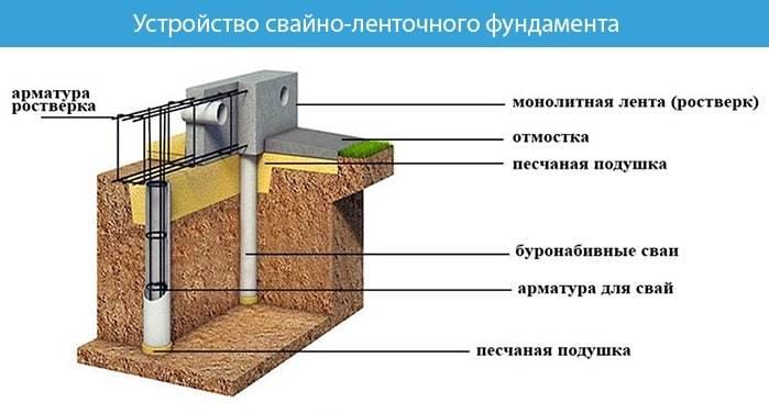 Как построить столбчато ленточный фундамент своими руками пошаговая инструкция
