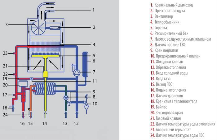Как выбрать двухконтурный настенный газовый котёл: характеристики, критерии, обзор производителей