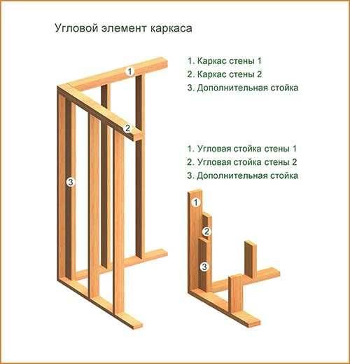 Какой выбрать проект под строительство дачного каркасного дома: пошагово — с санузлом осб сайдинг и печкой +видео