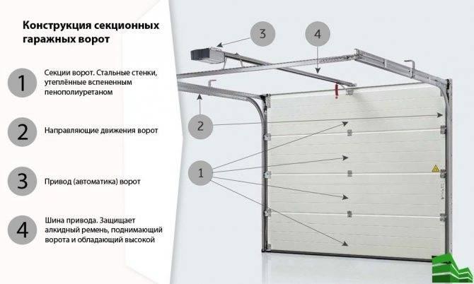 Ворота doorhan (62 фото): распашные и автоматические откатные конструкции с пультом, скоростные рулонные модели