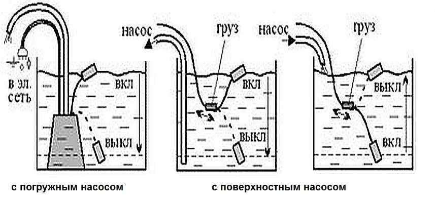 Какой выбрать датчик защиты от сухого хода для насоса, чтобы предотвратить поломку агрегата