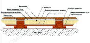 Деревянные перекрытия в доме из газобетона: этапы монтажа