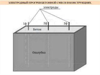 Прогрев бетона электродами: технология, минусы, плюсы и особенности