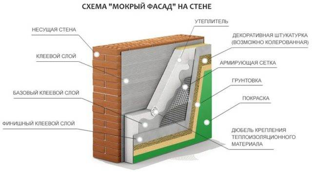 Фасадный утеплитель под штукатурку выбор и технология утепления