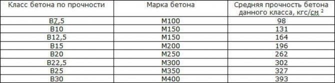 Бетон м400: пропорции, характеристики, область применения