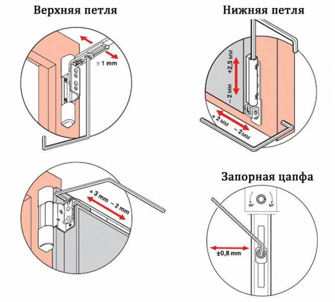 Ремонт фурнитуры и регулировка пластиковых окон своими руками