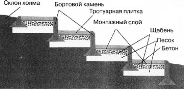 Укладка плитки на бетонное основание: инструкция по монтажу