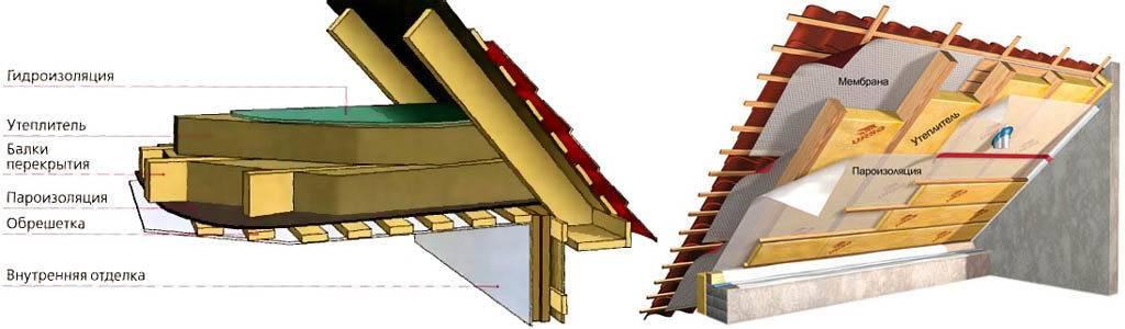 Как правильно утеплить потолок под холодной крышей