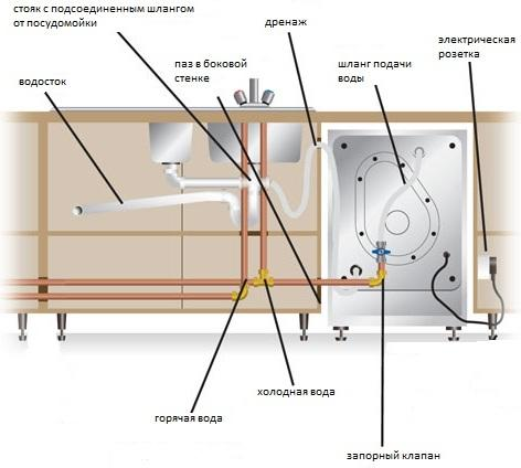Как установить фасад на посудомоечную машину. установка фасада на посудомоечную машину: полезные советы + инструктаж по монтажу