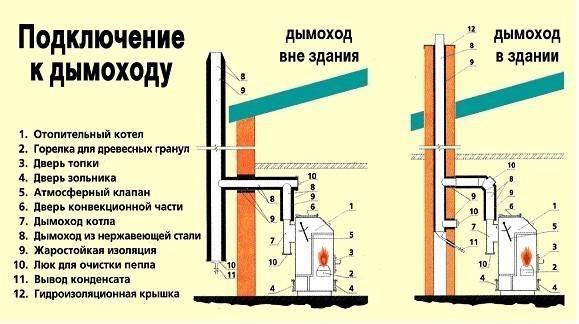 Дымоход для газового котла: особенности и требования к устройствам