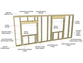 Как установить большие и панорамные окна в каркасном доме