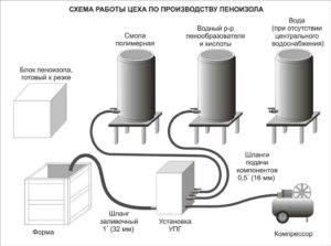 Пеноизол своими руками: оборудование для производства