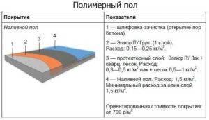 В чем преимущества полиуретанового наливного пола, его состав и основные свойства, 28 фото с рабочим процессом и примерами работ, как проводится заливка, где применяется