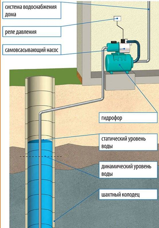 Насосная станция для дачи — как выбрать систему водоснабжения