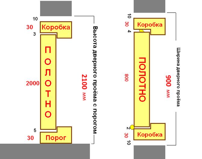 Размер дверного проема для двери 80 см: параметры