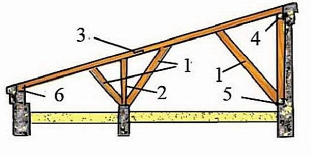Коньковый брус: размеры прогона и сечение бруса