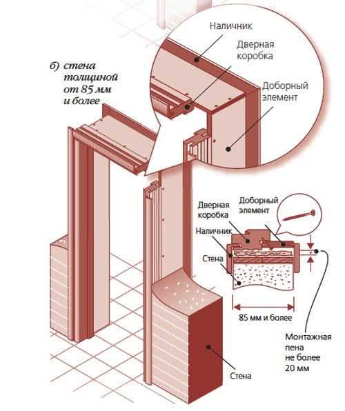 Как собрать коробку межкомнатной двери своими руками: нужные материалы, сборка изделия и как самому правильно установить конструкцию в дверной проем?