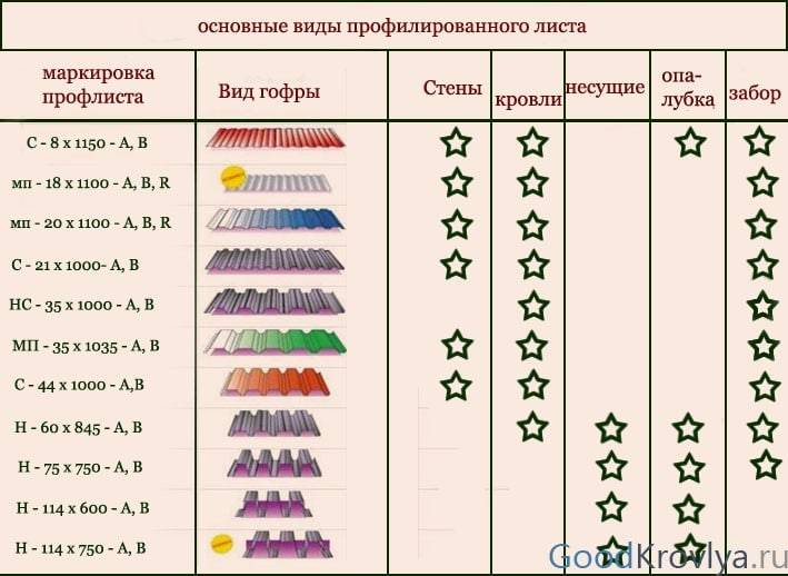 Профлист: размер, маркировка и применение листов