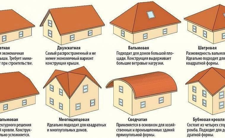 Виды крыш частных домов в зависимости от формы: фото и советы по выбору. фото крыша одноэтажного дома